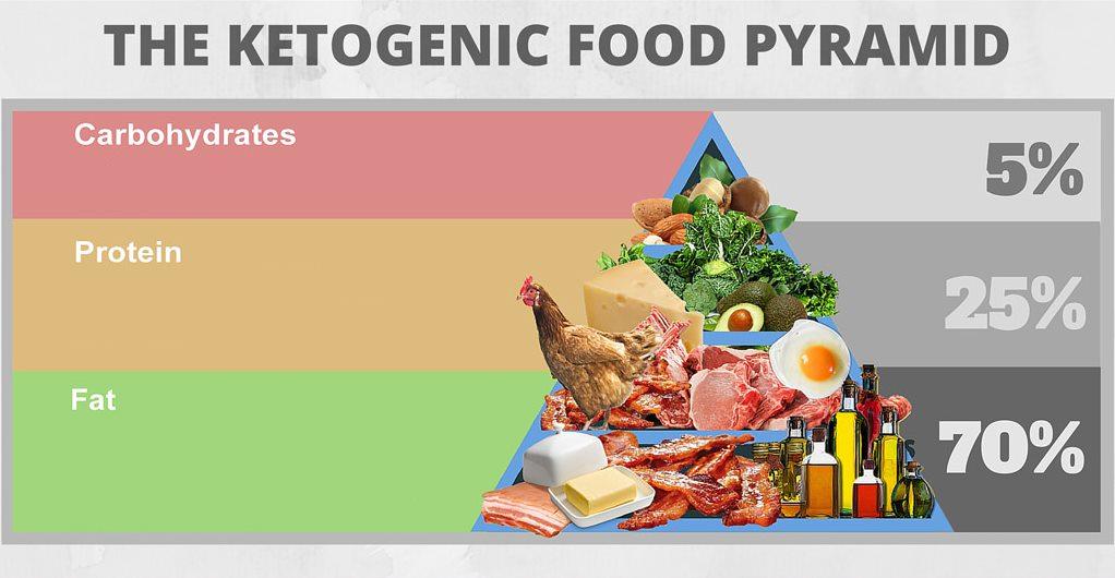Tháp phân loại thực phẩm cho chế độ ăn Ketogenic